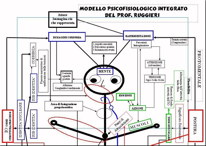 Modello Psicofisiologico